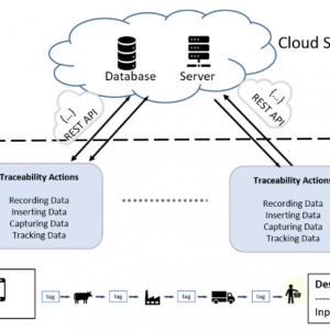 Design and Develop Cloud-based System for Meat Traceability